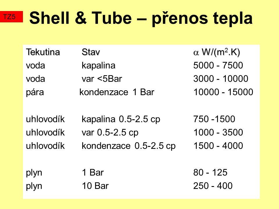 Shell & Tube – přenos tepla TZ5 TekutinaStav  W/(m 2.K) vodakapalina5000 - 7500 vodavar <5Bar3000 - 10000 pára kondenzace 1 Bar10000 - 15000 uhlovodíkkapalina 0.5-2.5 cp750 -1500 uhlovodíkvar 0.5-2.5 cp1000 - 3500 uhlovodíkkondenzace 0.5-2.5 cp1500 - 4000 plyn1 Bar80 - 125 plyn10 Bar250 - 400