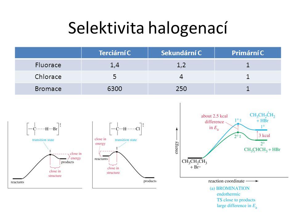 Selektivita halogenací Terciární CSekundární CPrimární C Fluorace1,41,21 Chlorace541 Bromace63002501