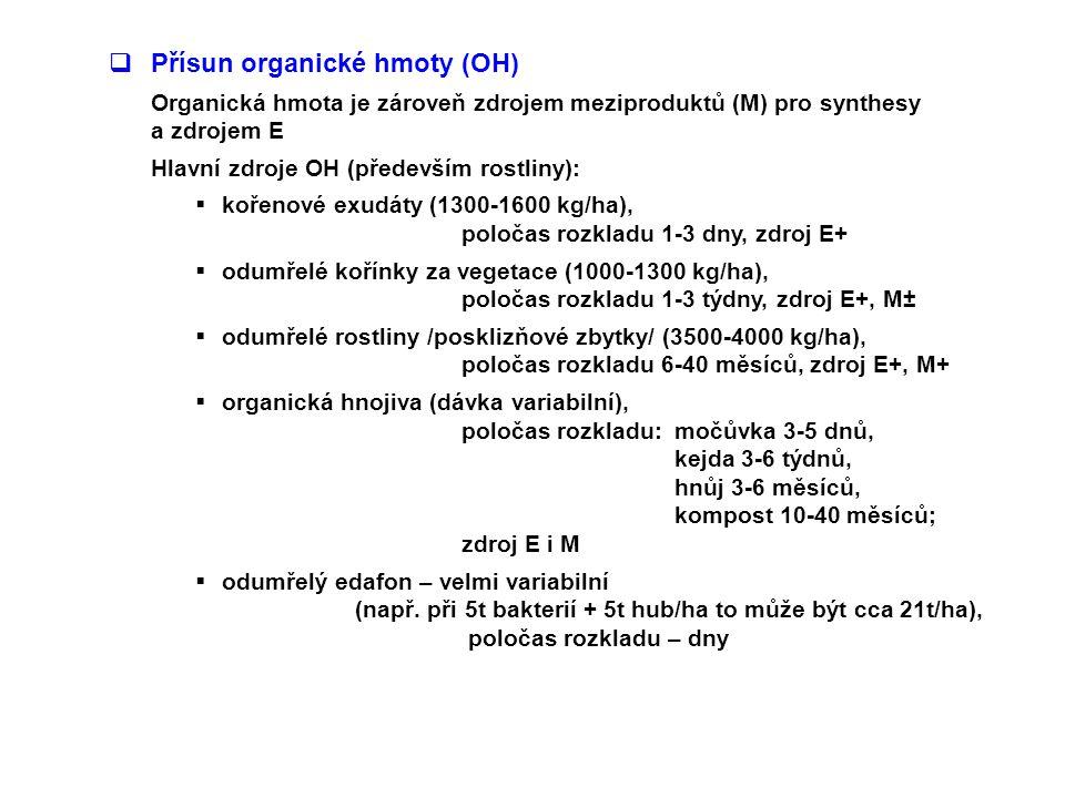  Přísun organické hmoty (OH) Organická hmota je zároveň zdrojem meziproduktů (M) pro synthesy a zdrojem E Hlavní zdroje OH (především rostliny):  kořenové exudáty (1300-1600 kg/ha), poločas rozkladu 1-3 dny, zdroj E+  odumřelé kořínky za vegetace (1000-1300 kg/ha), poločas rozkladu 1-3 týdny, zdroj E+, M±  odumřelé rostliny /posklizňové zbytky/ (3500-4000 kg/ha), poločas rozkladu 6-40 měsíců, zdroj E+, M+  organická hnojiva (dávka variabilní), poločas rozkladu: močůvka 3-5 dnů, kejda 3-6 týdnů, hnůj 3-6 měsíců, kompost 10-40 měsíců; zdroj E i M  odumřelý edafon – velmi variabilní (např.