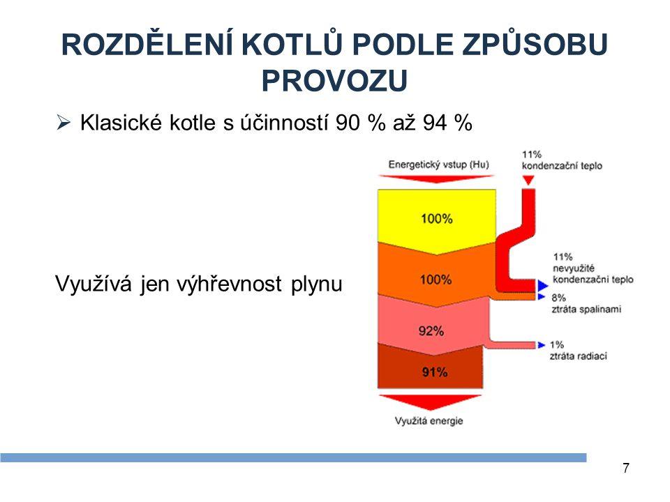 7 ROZDĚLENÍ KOTLŮ PODLE ZPŮSOBU PROVOZU  Klasické kotle s účinností 90 % až 94 % Využívá jen výhřevnost plynu