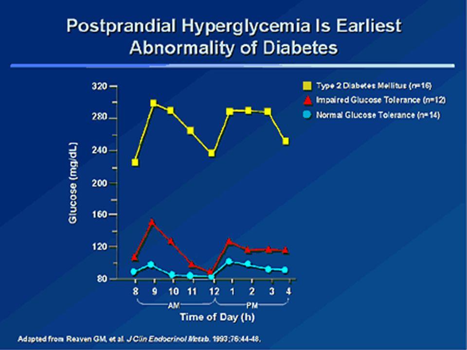 Jak na DM v těhotenství Těhotenská cukrovka –Ženy s pokročilou těhotenskou cukrovkou – časté přibývání na váze až obezita –Mírná redukce energie (asi o 30% méně než je celková energetická potřeba) může zlepšit řízení glykemického cyklu bez zvýšení rizika ketózy - Omezení uhlovodíků o 40-50% ze stravy celkem – zlepší vyrovnávání hladiny glukózy v krvi po jídle