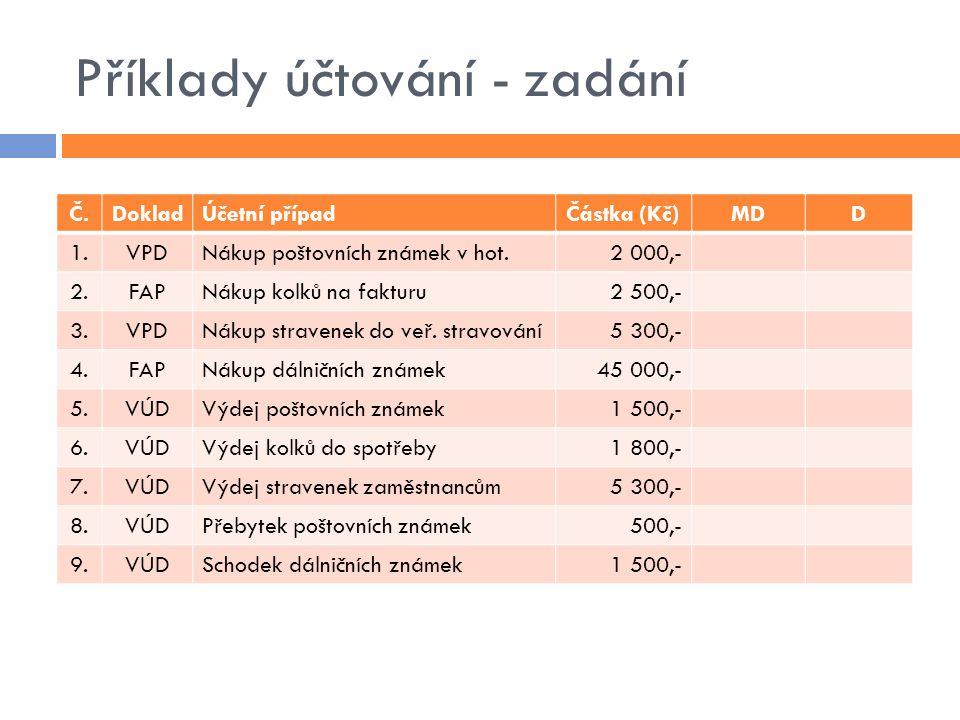 Příklady účtování - zadání Č.DokladÚčetní případČástka (Kč)MDD 1.VPDNákup poštovních známek v hot.2 000,- 2.FAPNákup kolků na fakturu2 500,- 3.VPDNákup stravenek do veř.