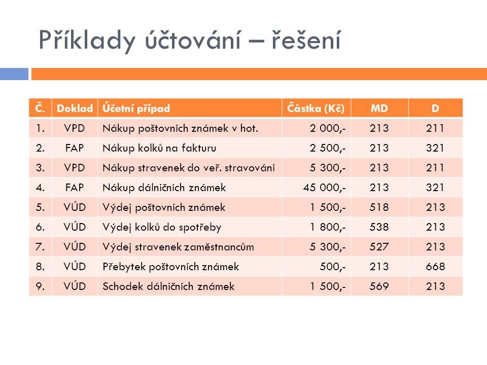 Příklady účtování – řešení Č.DokladÚčetní případČástka (Kč)MDD 1.VPDNákup poštovních známek v hot.2 000,-213211 2.FAPNákup kolků na fakturu2 500,-2133