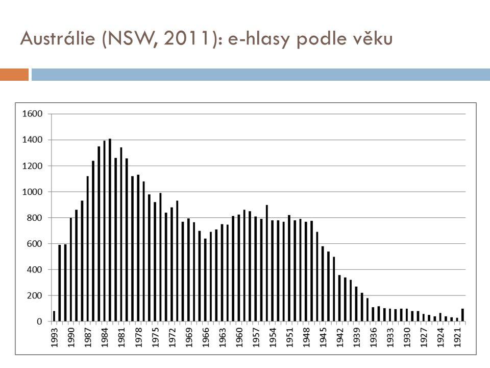 Austrálie (NSW, 2011): e-hlasy podle věku