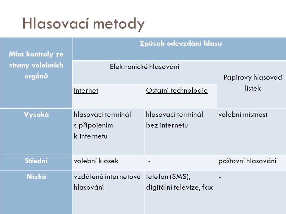 Hlasovací metody Míra kontroly ze strany volebních orgánů Způsob odevzdání hlasu Elektronické hlasování Papírový hlasovací lístek InternetOstatní technologie Vysoká hlasovací terminál s připojením k internetu hlasovací terminál bez internetu volební místnost Střednívolební kiosek -poštovní hlasování Nízkávzdálené internetové hlasování telefon (SMS), digitální televize, fax -