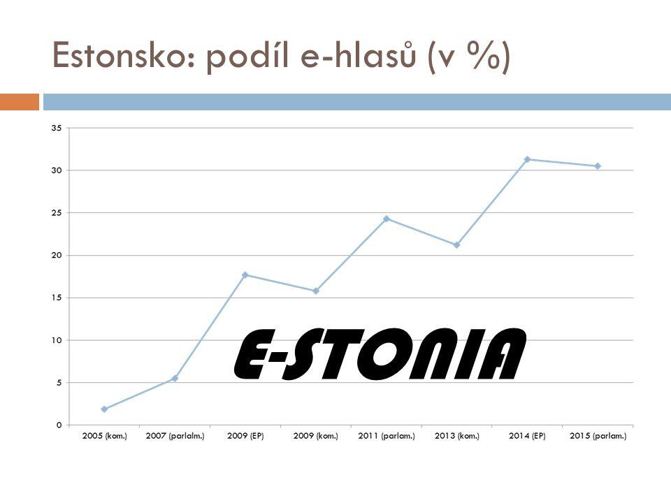 Estonsko: podíl e-hlasů (v %) E-STONIA