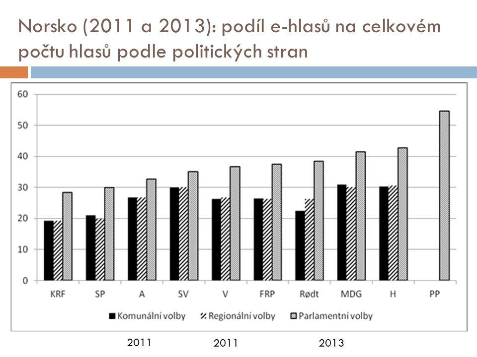 Norsko (2011 a 2013): podíl e-hlasů na celkovém počtu hlasů podle politických stran 2011 20132011