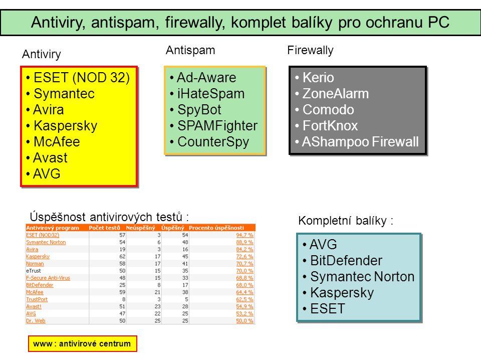 ESET (NOD 32) Symantec Avira Kaspersky McAfee Avast AVG ESET (NOD 32) Symantec Avira Kaspersky McAfee Avast AVG Úspěšnost antivirových testů : www : antivirové centrum Antiviry, antispam, firewally, komplet balíky pro ochranu PC Antiviry Ad-Aware iHateSpam SpyBot SPAMFighter CounterSpy Ad-Aware iHateSpam SpyBot SPAMFighter CounterSpy Antispam Kerio ZoneAlarm Comodo FortKnox AShampoo Firewall Kerio ZoneAlarm Comodo FortKnox AShampoo Firewall Firewally AVG BitDefender Symantec Norton Kaspersky ESET AVG BitDefender Symantec Norton Kaspersky ESET Kompletní balíky :