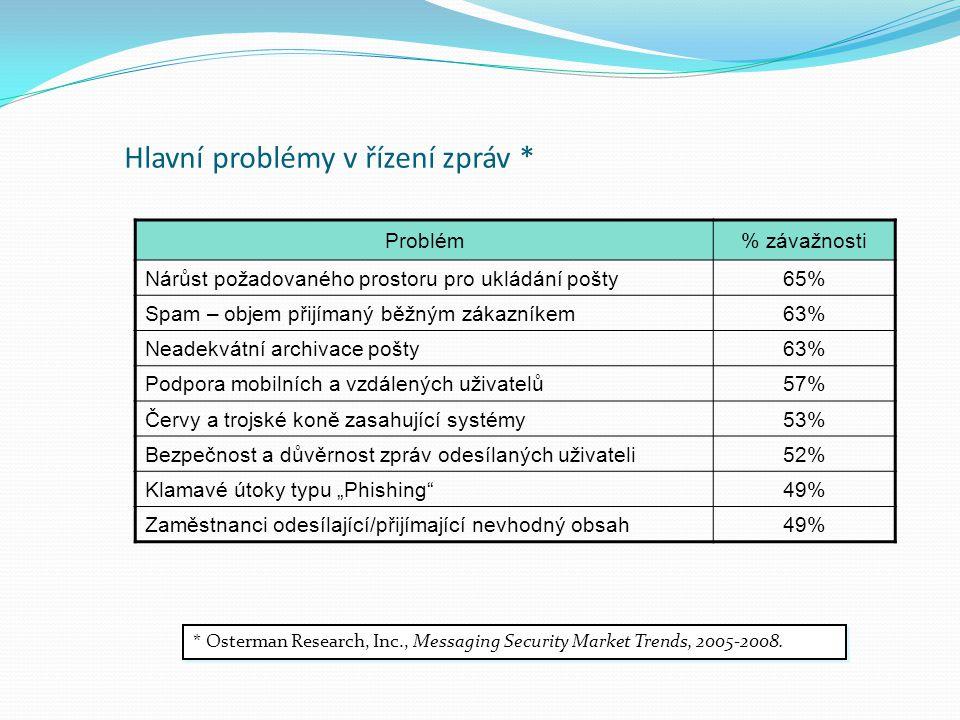 Hlavní problémy v řízení zpráv * Problém% závažnosti Nárůst požadovaného prostoru pro ukládání pošty65% Spam – objem přijímaný běžným zákazníkem63% Ne