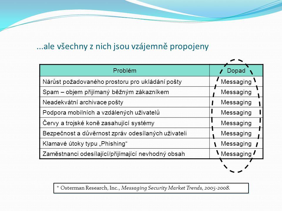 ...ale všechny z nich jsou vzájemně propojeny ProblémDopad Nárůst požadovaného prostoru pro ukládání poštyMessaging Spam – objem přijímaný běžným záka