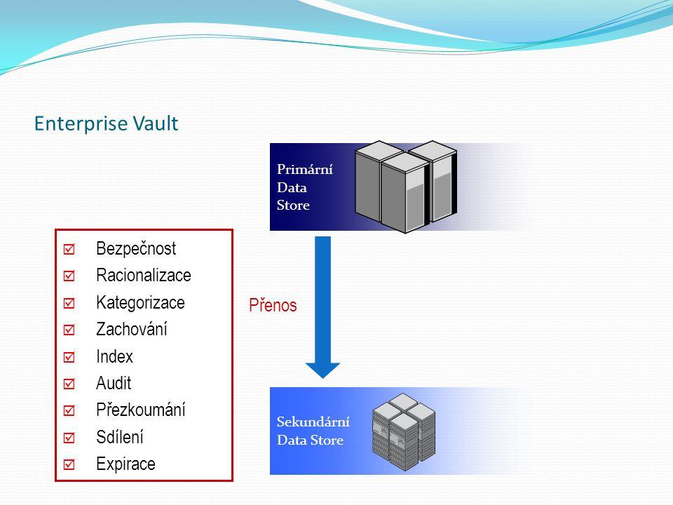  Bezpečnost  Racionalizace  Kategorizace  Zachování  Index  Audit  Přezkoumání  Sdílení  Expirace Primární Data Store Přenos Sekundární Data