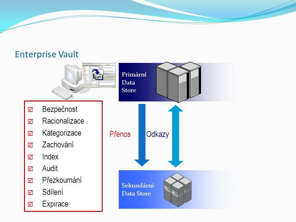 Primární Data Store Přenos Sekundární Data Store Odkazy Enterprise Vault  Bezpečnost  Racionalizace  Kategorizace  Zachování  Index  Audit  Pře