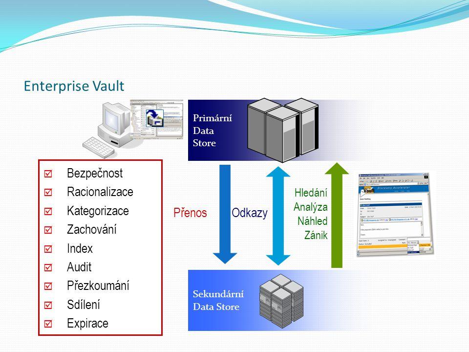 Primární Data Store Přenos Sekundární Data Store Odkazy Hledání Analýza Náhled Zánik Enterprise Vault  Bezpečnost  Racionalizace  Kategorizace  Za