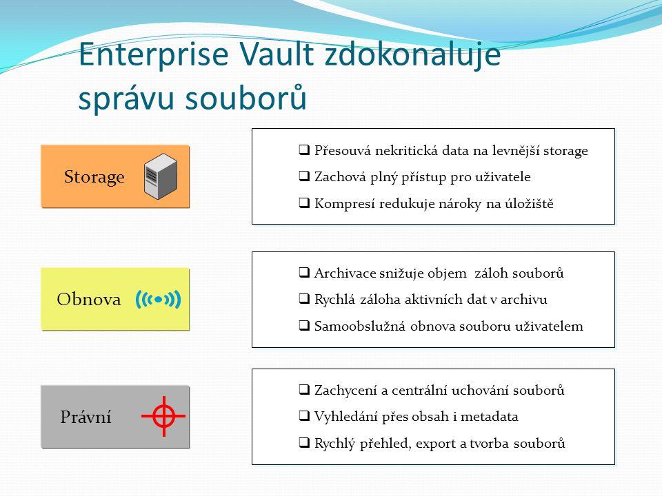 Enterprise Vault zdokonaluje správu souborů Právní  Zachycení a centrální uchování souborů  Vyhledání přes obsah i metadata  Rychlý přehled, export