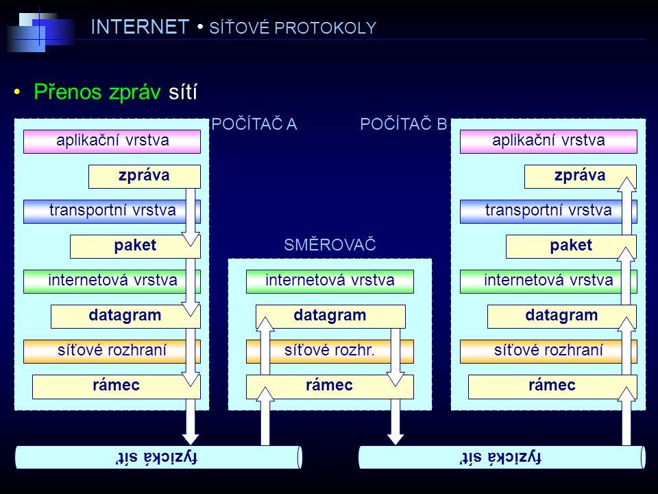 INTERNET SÍŤOVÉ PROTOKOLY Přenos zpráv sítí POČÍTAČ B aplikační vrstva transportní vrstva internetová vrstva síťové rozhraní aplikační vrstva transportní vrstva internetová vrstva síťové rozhraní internetová vrstva síťové rozhr.