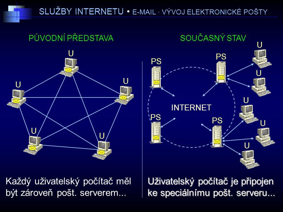 SLUŽBY INTERNETU E-MAIL · VÝVOJ ELEKTRONICKÉ POŠTY INTERNET PŮVODNÍ PŘEDSTAVASOUČASNÝ STAV Každý uživatelský počítač měl být zároveň pošt.