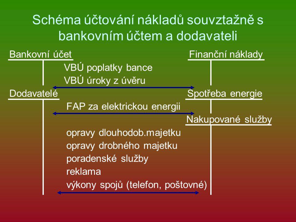 Schéma účtování nákladů souvztažně s bankovním účtem a dodavateli Bankovní účet Finanční náklady VBÚ poplatky bance VBÚ úroky z úvěru Dodavatelé Spotřeba energie FAP za elektrickou energii Nakupované služby opravy dlouhodob.majetku opravy drobného majetku poradenské služby reklama výkony spojů (telefon, poštovné)