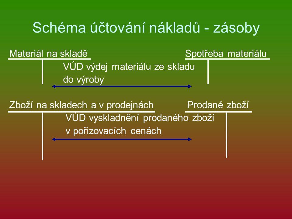 Schéma účtování nákladů - zásoby Materiál na skladě Spotřeba materiálu VÚD výdej materiálu ze skladu do výroby Zboží na skladech a v prodejnách Prodan