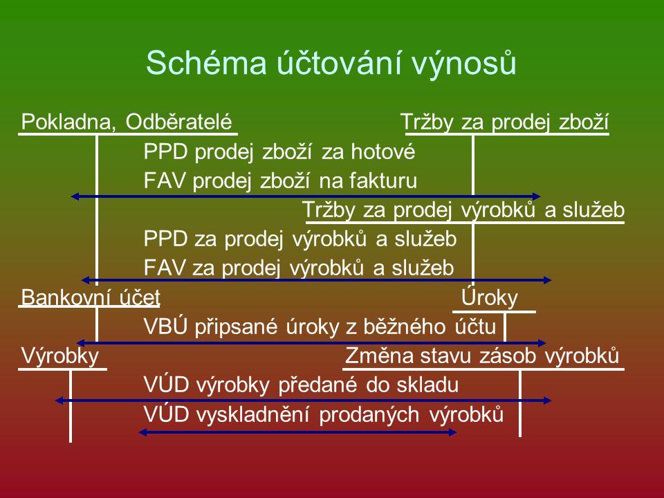 Schéma účtování výnosů Pokladna, Odběratelé Tržby za prodej zboží PPD prodej zboží za hotové FAV prodej zboží na fakturu Tržby za prodej výrobků a služeb PPD za prodej výrobků a služeb FAV za prodej výrobků a služeb Bankovní účet Úroky VBÚ připsané úroky z běžného účtu Výrobky Změna stavu zásob výrobků VÚD výrobky předané do skladu VÚD vyskladnění prodaných výrobků