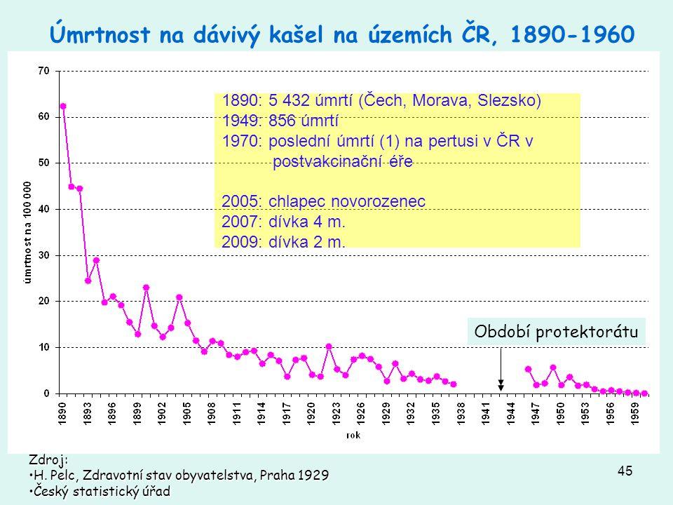 45 Úmrtnost na dávivý kašel na územích ČR, 1890-1960 1890: 5 432 úmrtí (Čech, Morava, Slezsko) 1949: 856 úmrtí 1970: poslední úmrtí (1) na pertusi v Č