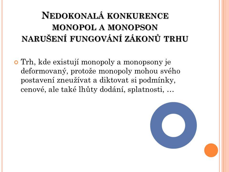 N EDOKONALÁ KONKURENCE MONOPOL A MONOPSON NARUŠENÍ FUNGOVÁNÍ ZÁKONŮ TRHU Trh, kde existují monopoly a monopsony je deformovaný, protože monopoly mohou