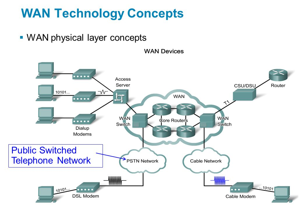  WAN physical layer concepts WAN Technology Concepts Public Switched Telephone Network