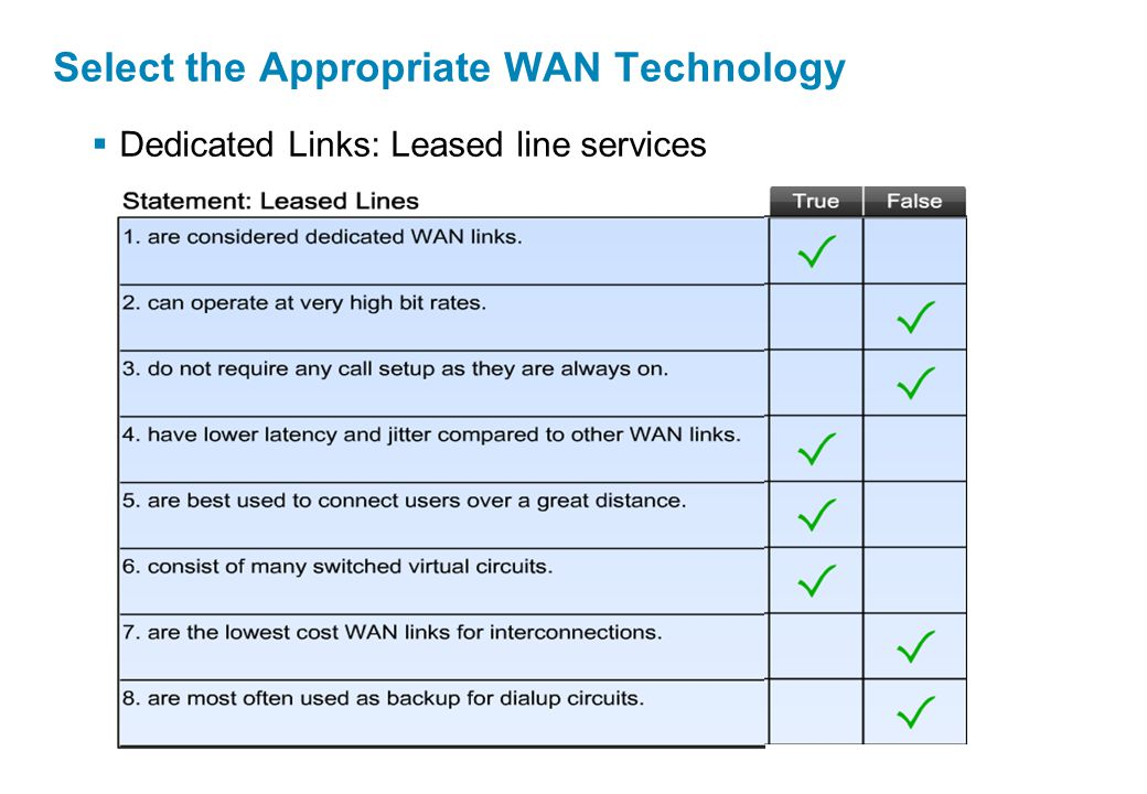  Dedicated Links: Leased line services Select the Appropriate WAN Technology