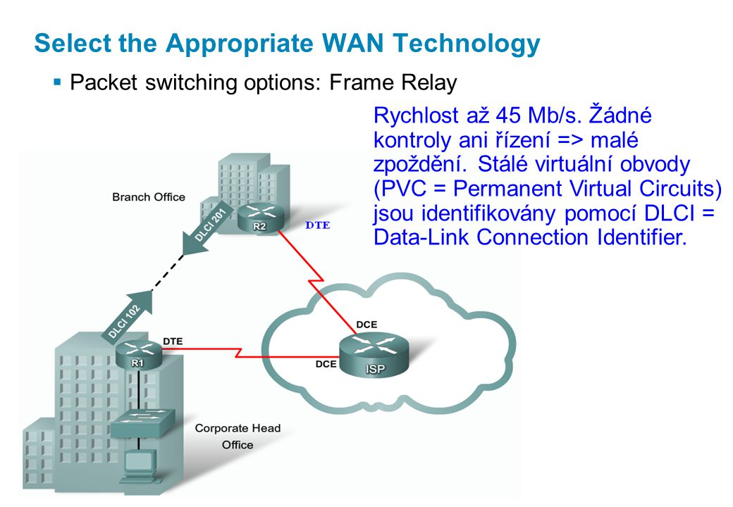  Packet switching options: Frame Relay Select the Appropriate WAN Technology Rychlost až 45 Mb/s.