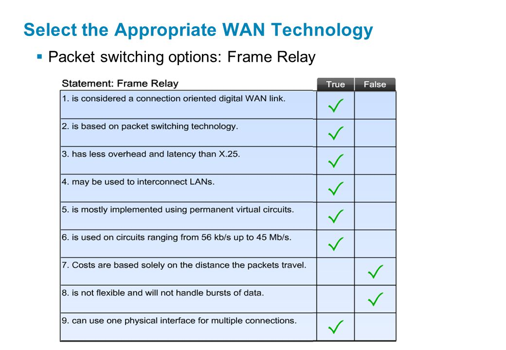  Packet switching options: Frame Relay Select the Appropriate WAN Technology
