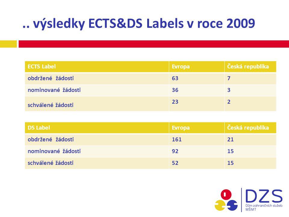 ECTS LabelEvropaČeská republika obdržené žádosti637 nominované žádosti363 schválené žádosti 232.. výsledky ECTS&DS Labels v roce 2009 DS LabelEvropaČe