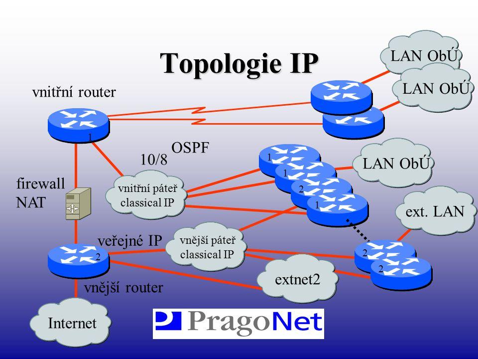 Topologie IP Internetextnet2 vnitřní router vnější router firewall NAT 1 1 1 1 2 2 2 2 2 vnitřní páteř classical IP 10/8 LAN ObÚ ext. LANLAN ObÚ vnějš
