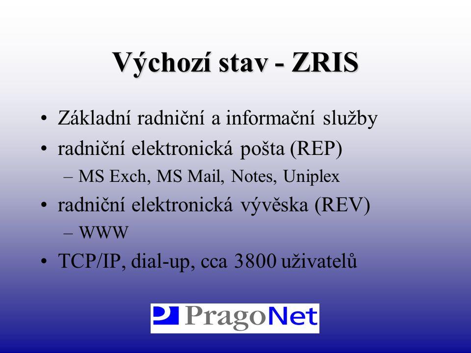 Výchozí stav - ZRIS Základní radniční a informační služby radniční elektronická pošta (REP) –MS Exch, MS Mail, Notes, Uniplex radniční elektronická vý