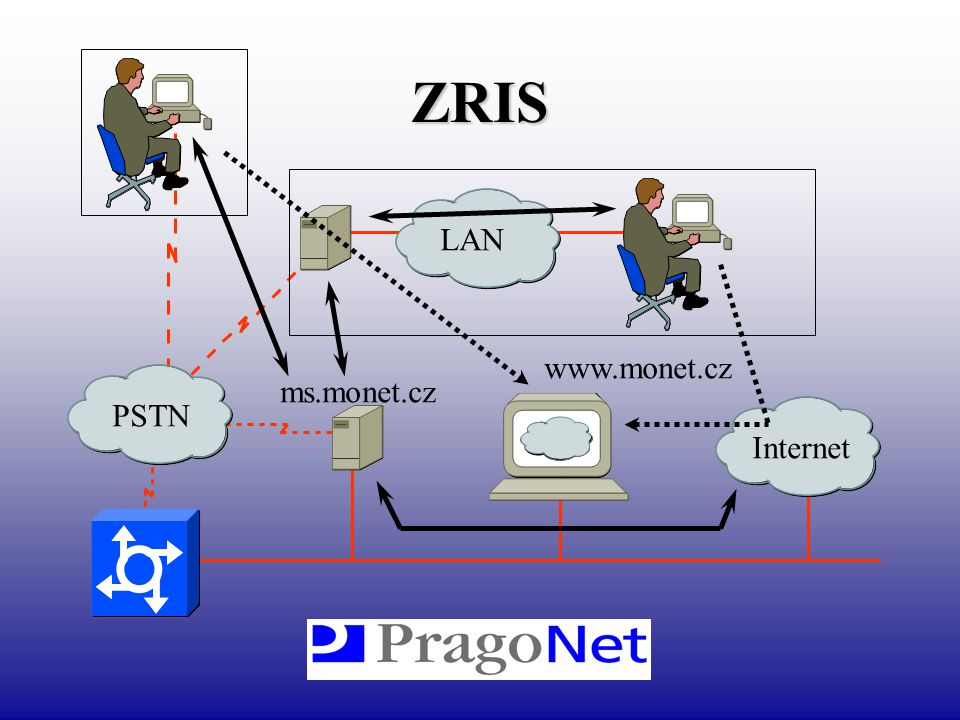 Přenosová technologie ATM (FO, STM-1) –vysoká kapacita –multifunkčnost –rozšiřitelnost mikrovlnné spoje (2Mb) –odlehlé lokality –rychlost zřízení