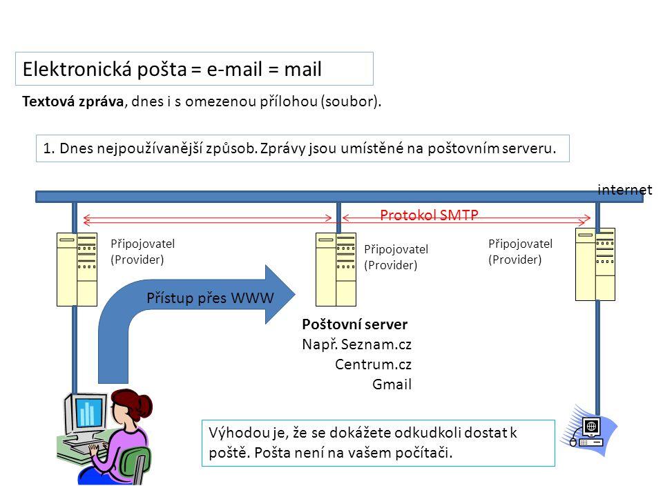 Elektronická pošta = e-mail = mail 1. Dnes nejpoužívanější způsob.