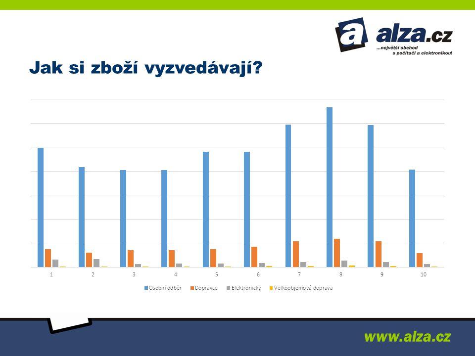 Jak si zboží vyzvedávají? www.alza.cz