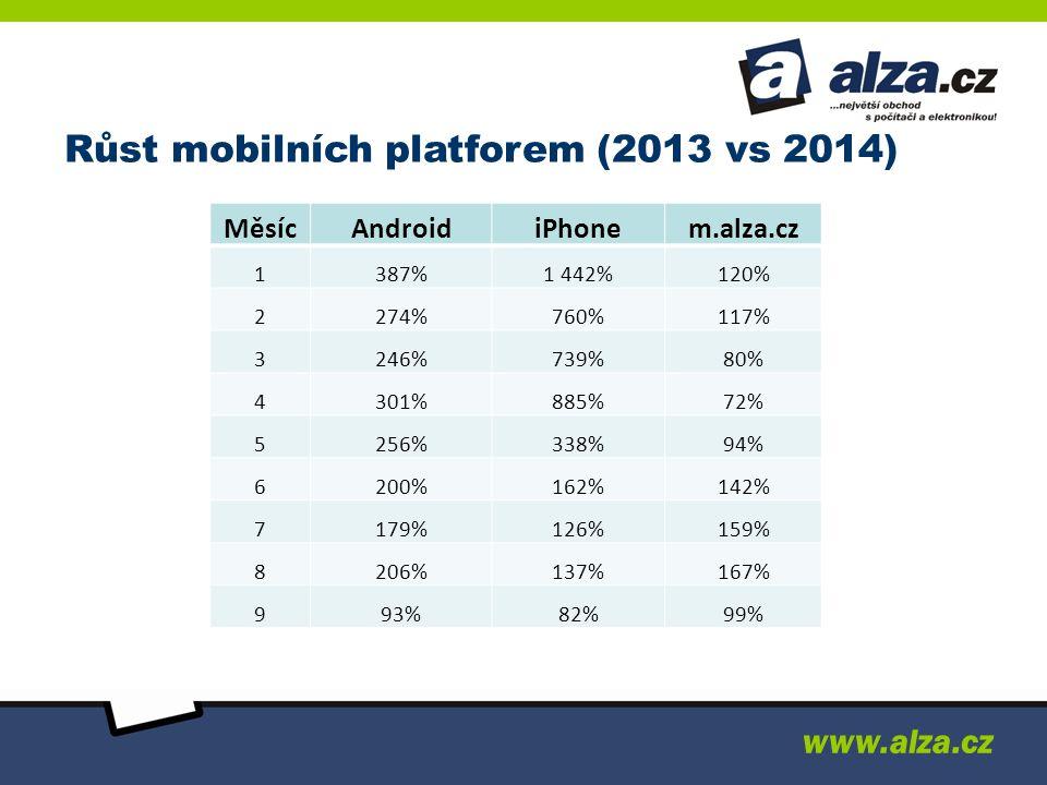 Růst mobilních platforem (2013 vs 2014) MěsícAndroidiPhonem.alza.cz 1387%1 442%120% 2274%760%117% 3246%739%80% 4301%885%72% 5256%338%94% 6200%162%142% 7179%126%159% 8206%137%167% 993%82%99% www.alza.cz