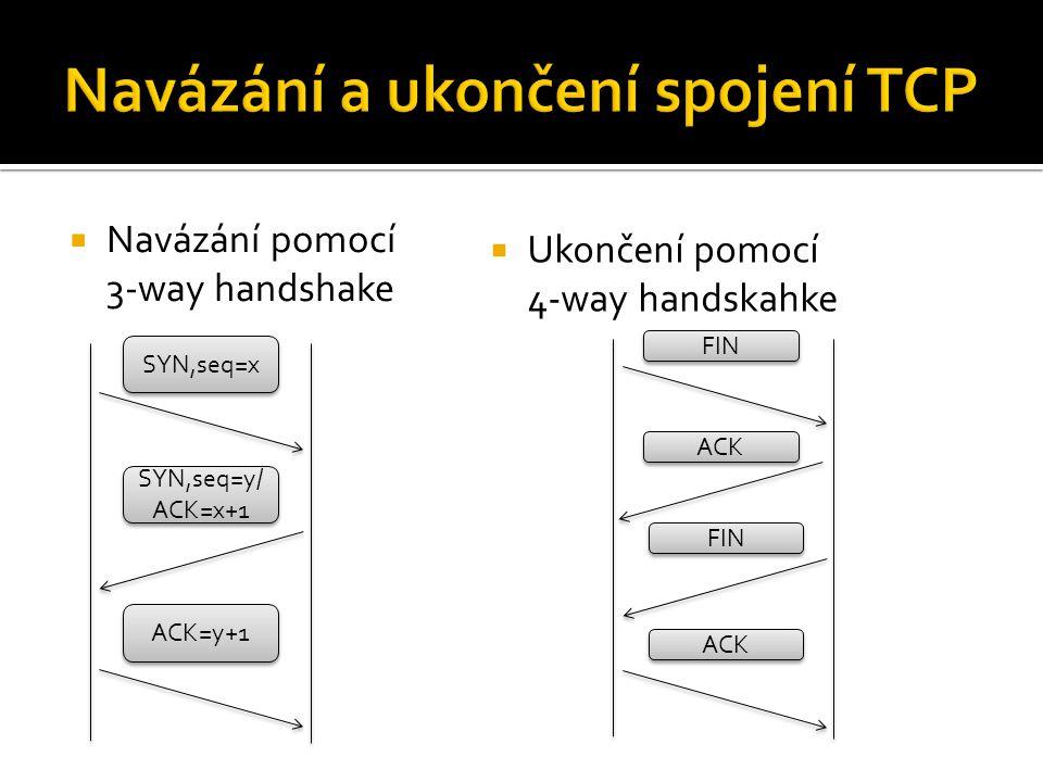  Navázání pomocí 3-way handshake SYN,seq=x SYN,seq=y/ ACK=x+1 ACK=y+1  Ukončení pomocí 4-way handskahke FIN ACK FIN ACK