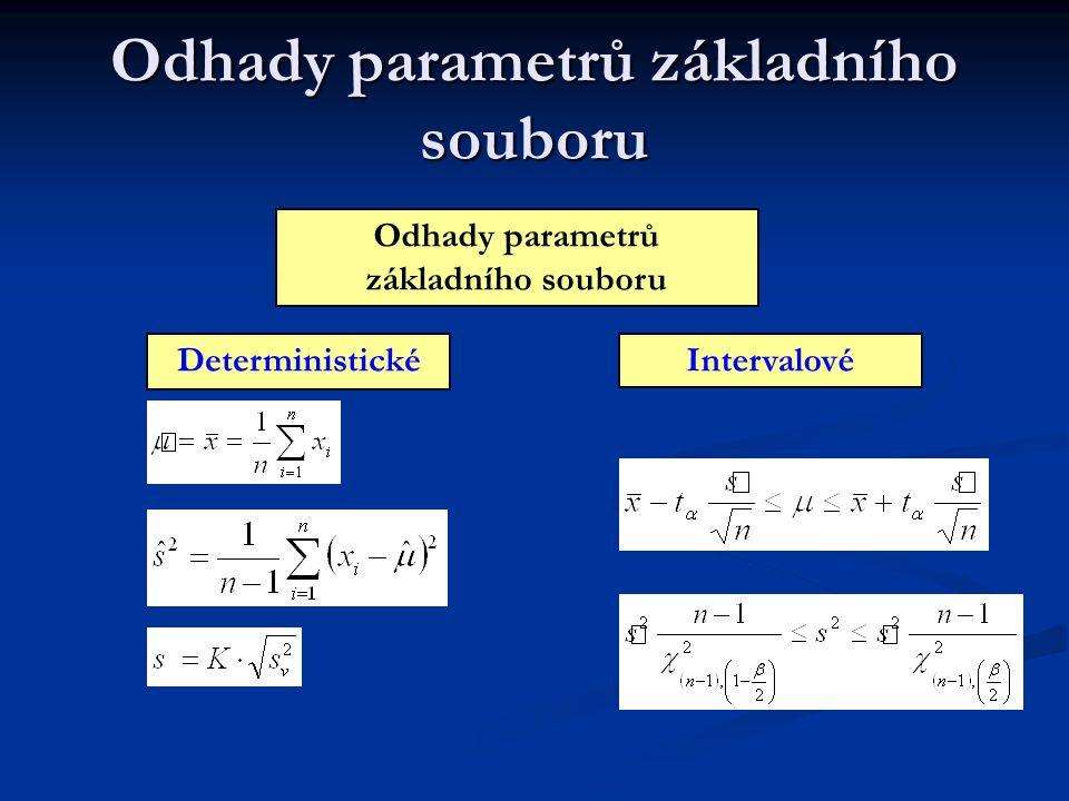 Odhady parametrů základního souboru DeterministickéIntervalové