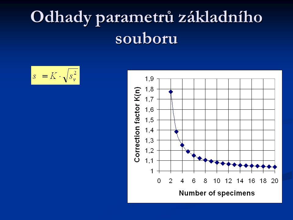 Odhady parametrů základního souboru