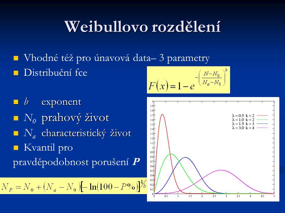 Weibullovo rozdělení Vhodné též pro únavová data– 3 parametry Distribuční fce bexponent bexponent prahový život N 0 prahový život characteristický živ