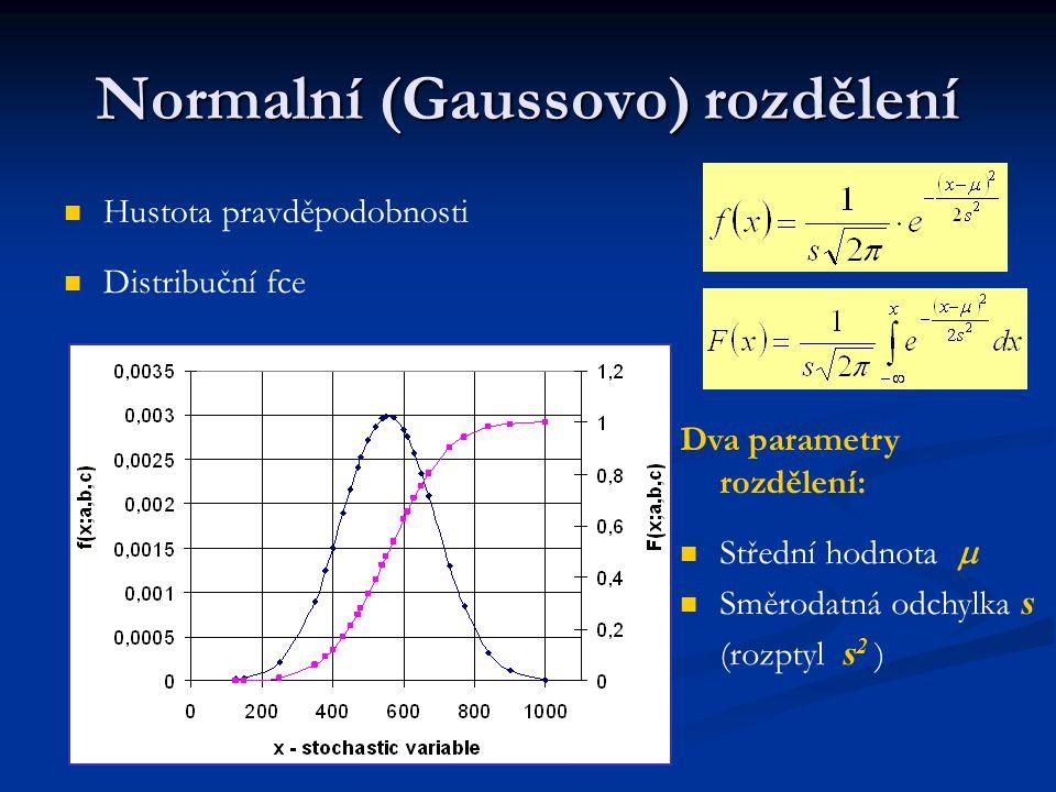 Normalní (Gaussovo) rozdělení Hustota pravděpodobnosti Distribuční fce Dva parametry rozdělení: Střední hodnota  Směrodatná odchylka s (rozptyl s 2 )