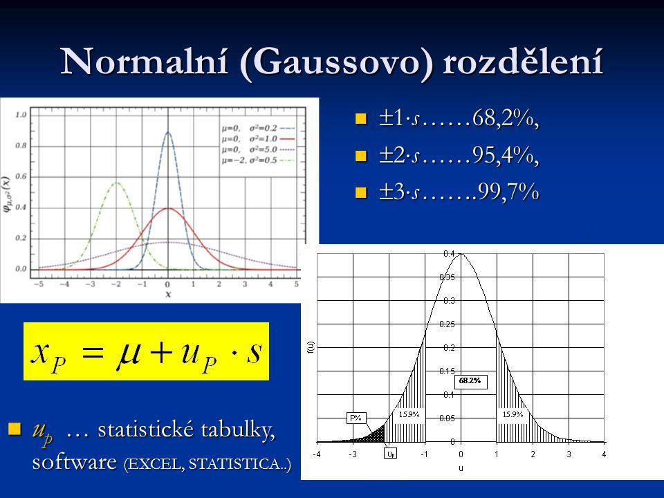 Normalní (Gaussovo) rozdělení  1  s……68,2%,  1  s……68,2%,  2  s……95,4%,  2  s……95,4%,  3  s…….99,7%  3  s…….99,7% u p … statistické tabulk