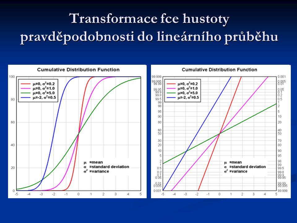 Transformace fce hustoty pravděpodobnosti do lineárního průběhu
