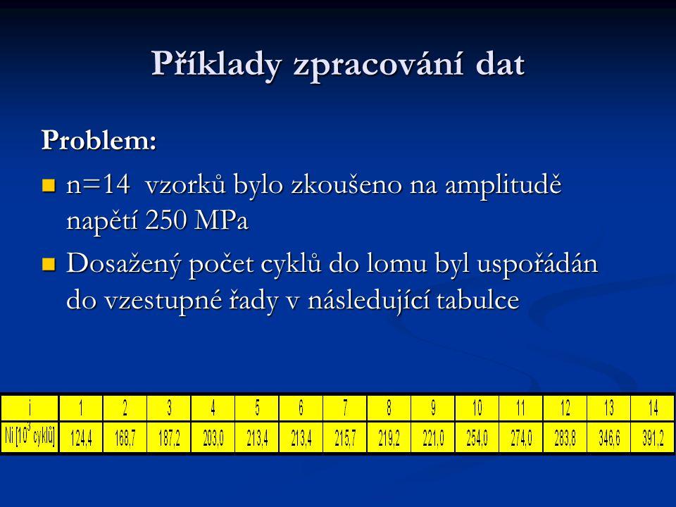 Příklady zpracování dat Problem: n=14 vzorků bylo zkoušeno na amplitudě napětí 250 MPa n=14 vzorků bylo zkoušeno na amplitudě napětí 250 MPa Dosažený