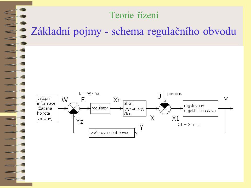 Teorie řízení Základní pojmy - schema regulačního obvodu