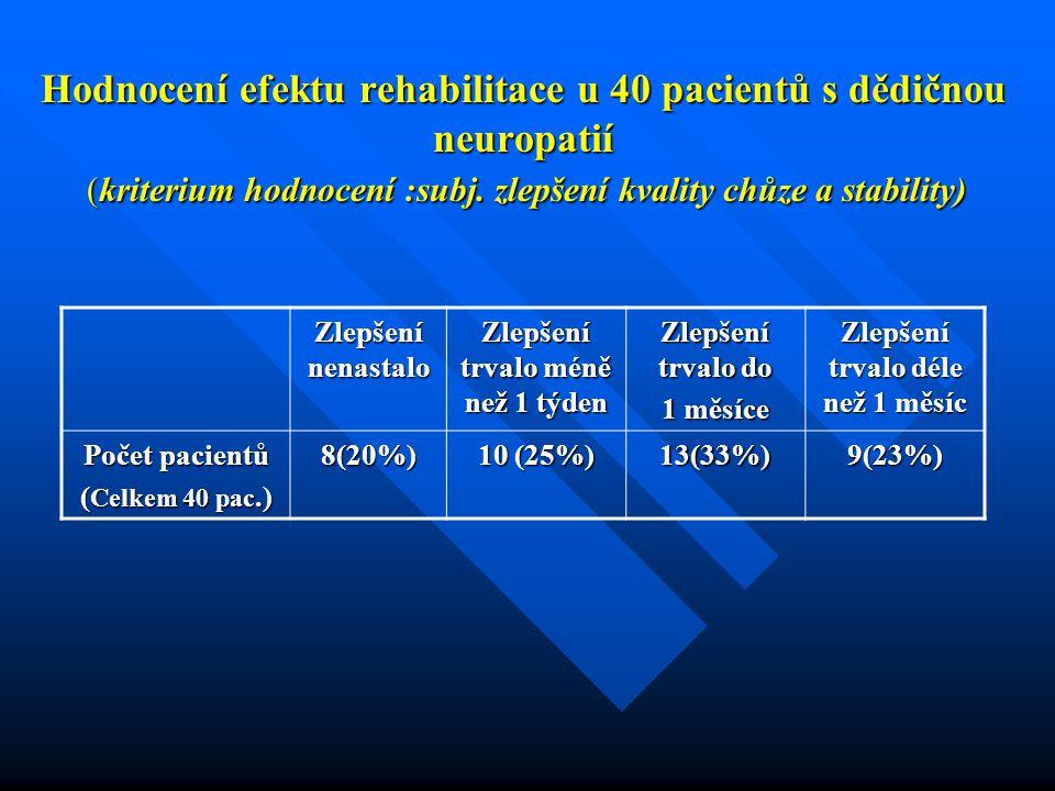 Hodnocení efektu rehabilitace u 40 pacientů s dědičnou neuropatií (kriterium hodnocení :subj. zlepšení kvality chůze a stability) Zlepšení nenastalo Z