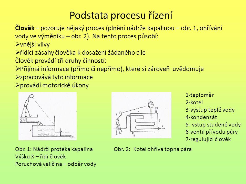 Podstata procesu řízení Člověk – pozoruje nějaký proces (plnění nádrže kapalinou – obr. 1, ohřívání vody ve výměníku – obr. 2). Na tento proces působí