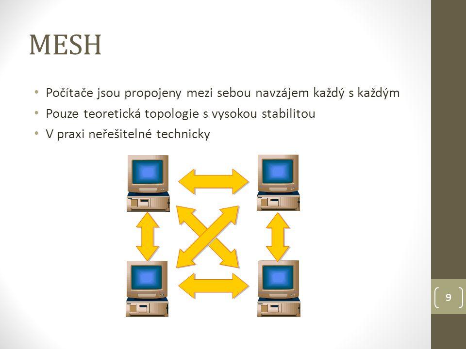 MESH Počítače jsou propojeny mezi sebou navzájem každý s každým Pouze teoretická topologie s vysokou stabilitou V praxi neřešitelné technicky 9