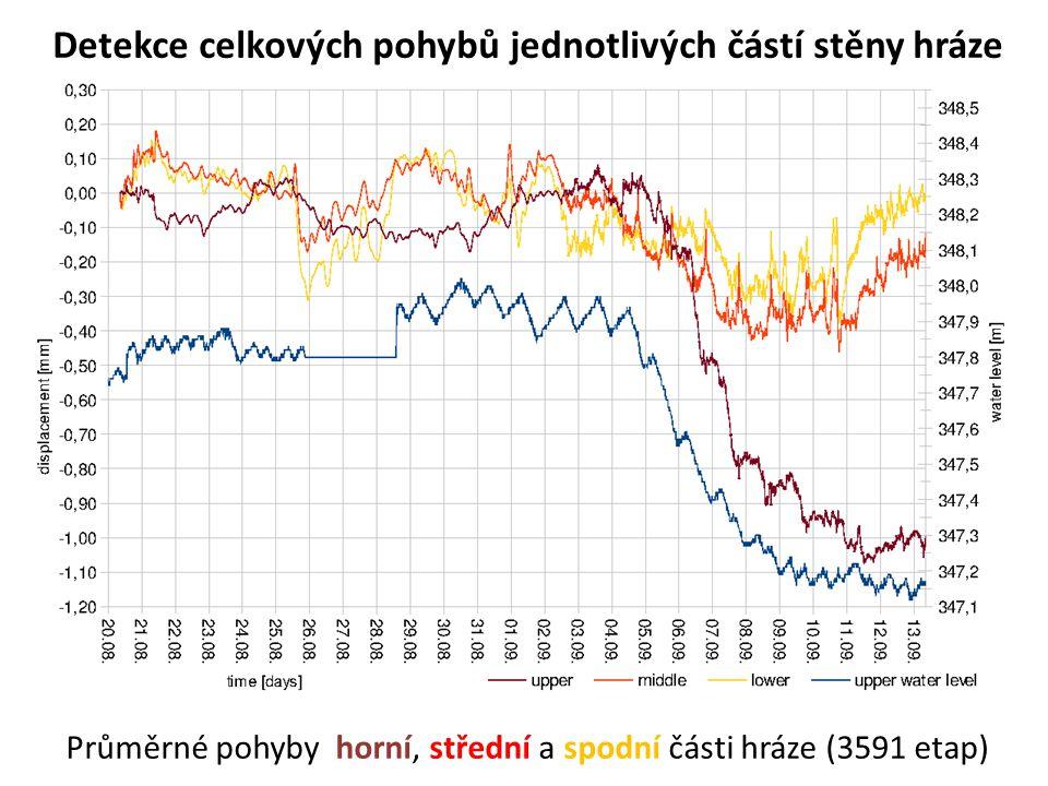 Detekce celkových pohybů jednotlivých částí stěny hráze Průměrné pohyby horní, střední a spodní části hráze (3591 etap)