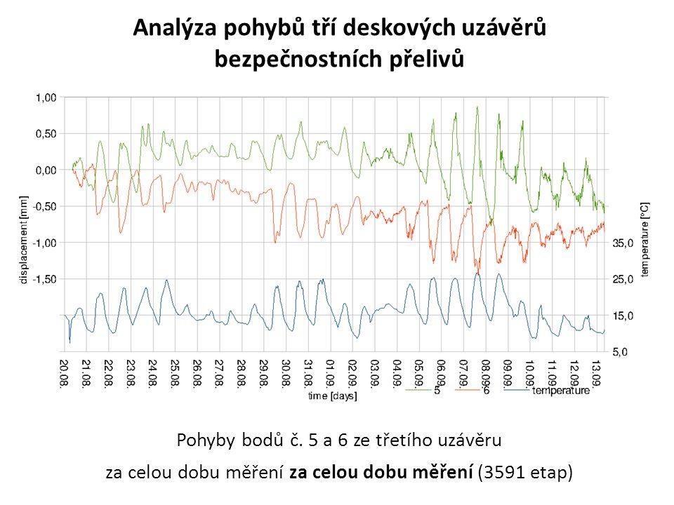 Analýza pohybů tří deskových uzávěrů bezpečnostních přelivů Pohyby bodů č. 5 a 6 ze třetího uzávěru za celou dobu měření za celou dobu měření (3591 et